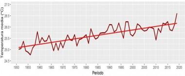 El clima de nuestro país se ha vuelto más cálido. Gráfico